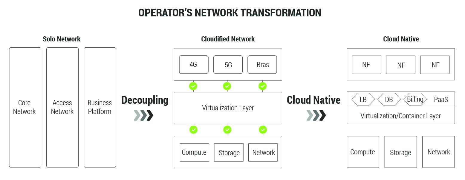 Network Operator's Transformation Diagram